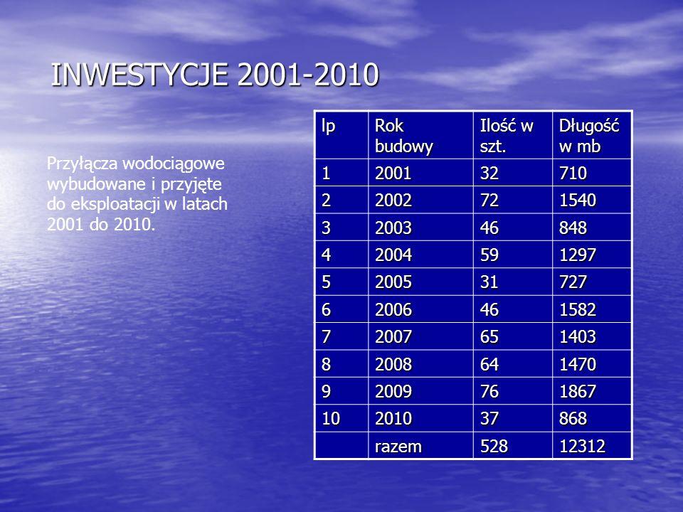INWESTYCJE 2001-2010 INWESTYCJE 2001-2010 lp Rok budowy Ilość w szt. Długość w mb 1200132710 22002721540 3200346848 42004591297 5200531727 62006461582