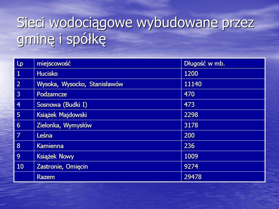 Sieci wodociągowe wybudowane przez gminę i spółkę Lpmiejscowość Długość w mb. 1Hucisko1200 2 Wysoka, Wysocko, Stanisławów 11140 3Podzamcze470 4 Sosnow
