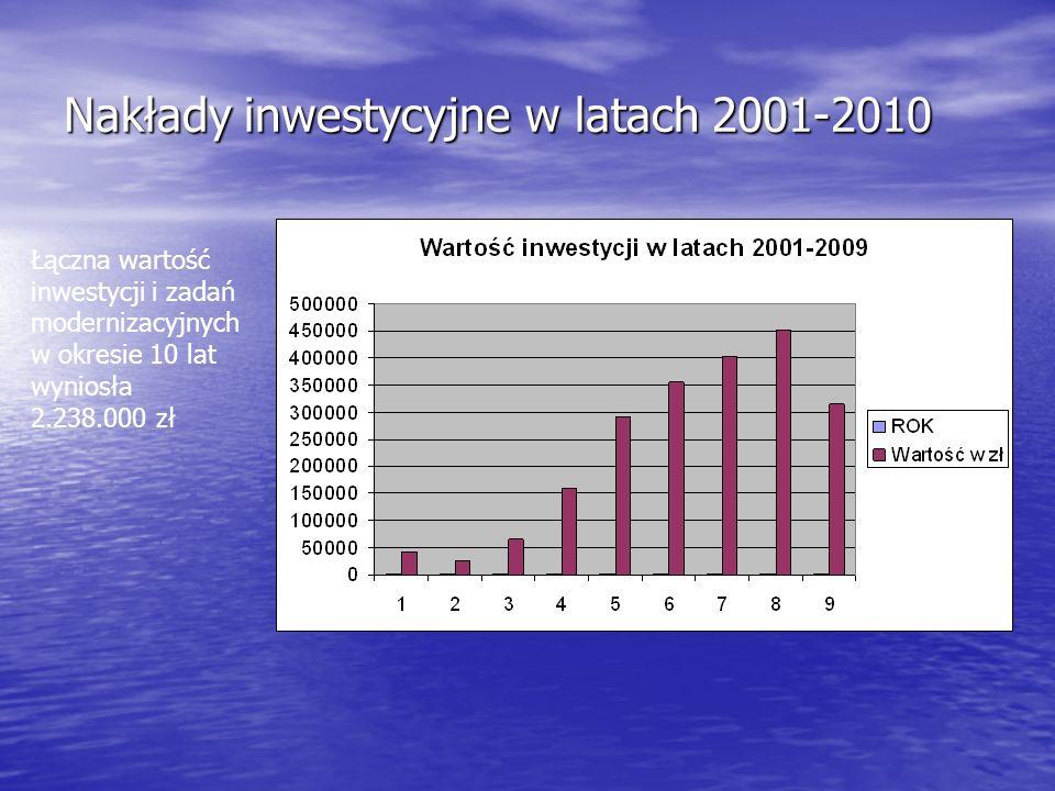 Nakłady inwestycyjne w latach 2001-2010 Łączna wartość inwestycji i zadań modernizacyjnych w okresie 10 lat wyniosła 2.238.000 zł