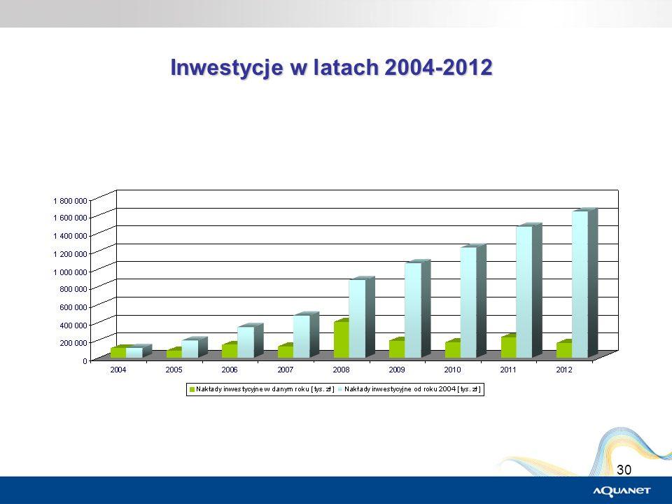 30 Inwestycje w latach 2004-2012