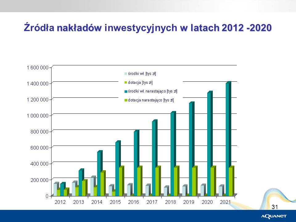 31 nakładów w latach 2012 -2020 Źródła nakładów inwestycyjnych w latach 2012 -2020