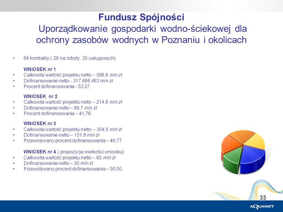 33 Fundusz Spójności Uporządkowanie gospodarki wodno-ściekowej dla ochrony zasobów wodnych w Poznaniu i okolicach 64 kontrakty ( 29 na roboty, 35 usłu