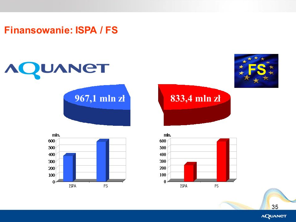 35 Finansowanie: ISPA / FS FS 967,1 mln zł833,4 mln zł