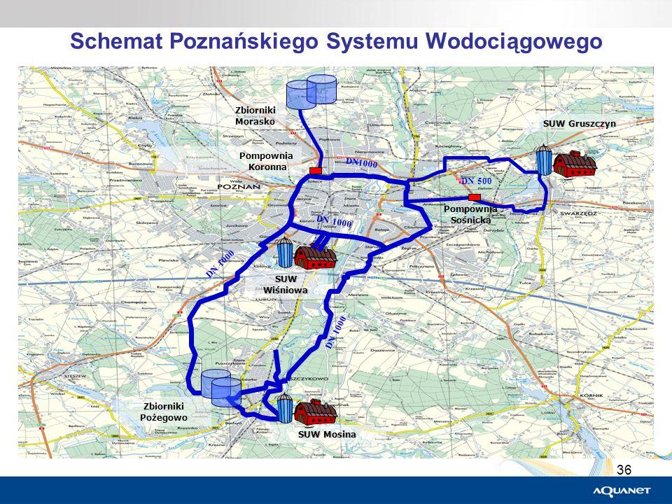 36 Schemat Poznańskiego Systemu Wodociągowego SUW Gruszczyn Zbiorniki Morasko DN 1000 SUW Wiśniowa Zbiorniki Pożegowo SUW Mosina Pompownia Koronna DN