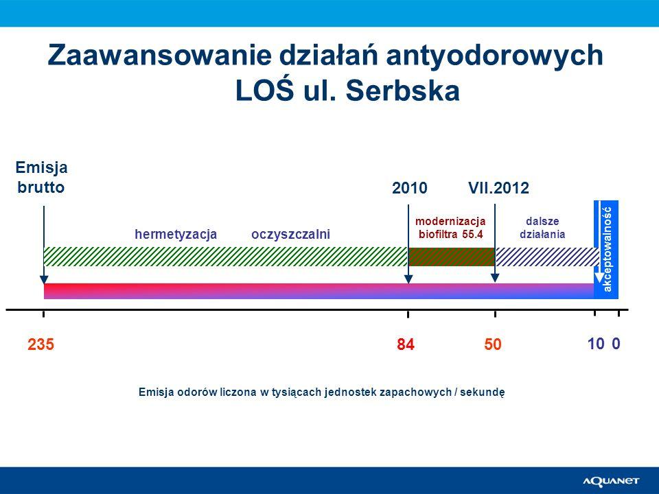 akceptowalność 10 50 0 84235 modernizacja biofiltra 55.4 hermetyzacja oczyszczalni VII.2012 dalsze działania Emisja brutto Emisja odorów liczona w tys