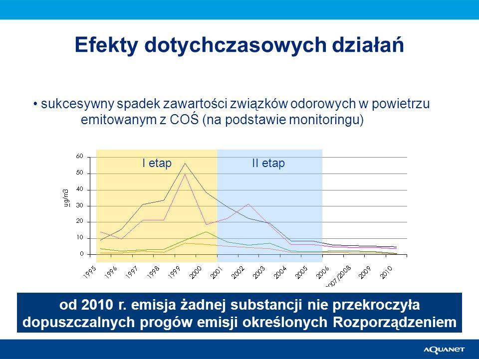Efekty dotychczasowych działań sukcesywny spadek zawartości związków odorowych w powietrzu emitowanym z COŚ (na podstawie monitoringu) I etapII etap o