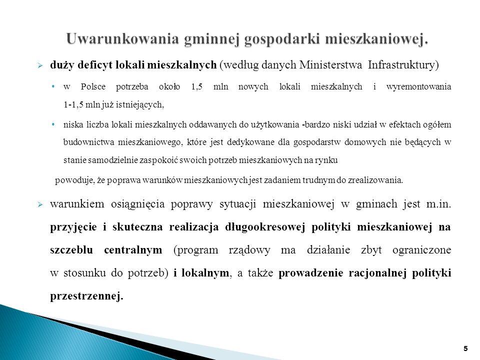 duży deficyt lokali mieszkalnych (według danych Ministerstwa Infrastruktury) w Polsce potrzeba około 1,5 mln nowych lokali mieszkalnych i wyremontowania 1-1,5 mln już istniejących, niska liczba lokali mieszkalnych oddawanych do użytkowania -bardzo niski udział w efektach ogółem budownictwa mieszkaniowego, które jest dedykowane dla gospodarstw domowych nie będących w stanie samodzielnie zaspokoić swoich potrzeb mieszkaniowych na rynku powoduje, że poprawa warunków mieszkaniowych jest zadaniem trudnym do zrealizowania.