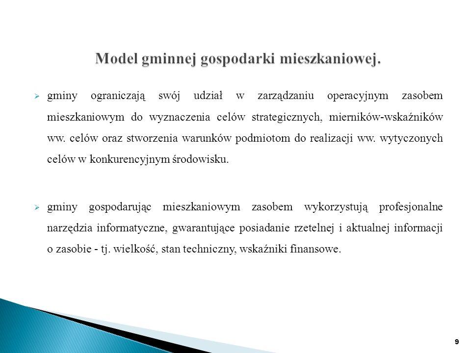 gminy ograniczają swój udział w zarządzaniu operacyjnym zasobem mieszkaniowym do wyznaczenia celów strategicznych, mierników-wskaźników ww.