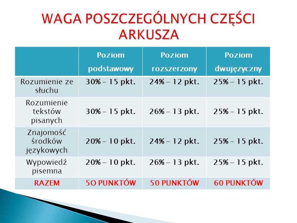 Poziom podstawowy Poziom rozszerzony Poziom dwujęzyczny Rozumienie ze słuchu 30% - 15 pkt.24% - 12 pkt.25% - 15 pkt. Rozumienie tekstów pisanych 30% -