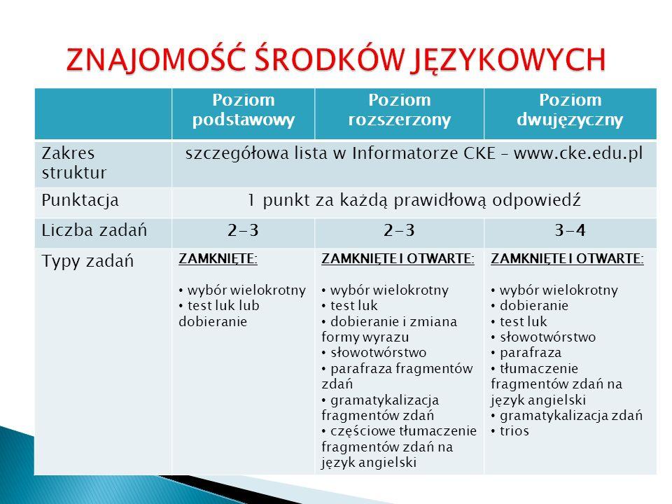 Poziom podstawowy Poziom rozszerzony Poziom dwujęzyczny Zakres struktur szczegółowa lista w Informatorze CKE – www.cke.edu.pl Punktacja1 punkt za każd