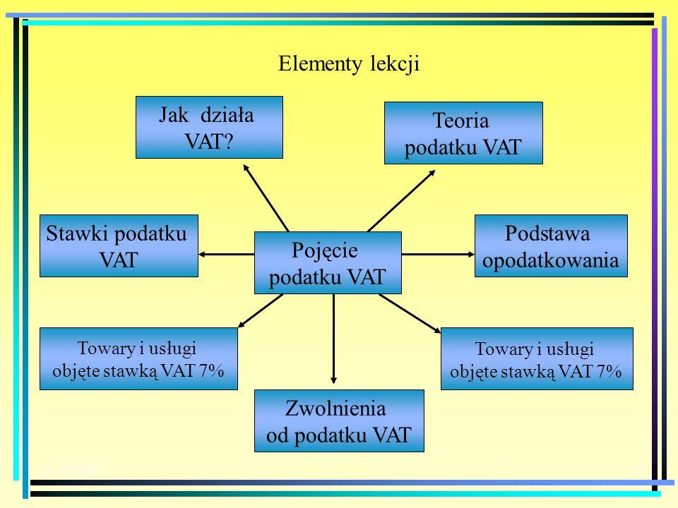 20.10.20032 Jak działa VAT.