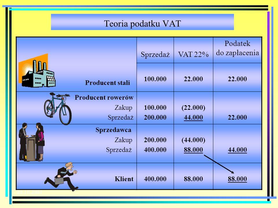 20.10.2003 Teoria podatku VAT Producent stali SprzedażVAT 22% Podatek do zapłacenia 100.00022.000 Producent rowerów Zakup Sprzedaż 100.000 200.000 (22.000) 44.00022.000 Sprzedawca Zakup Sprzedaż 200.000 400.000 (44.000) 88.00044.000 Klient400.00088.000