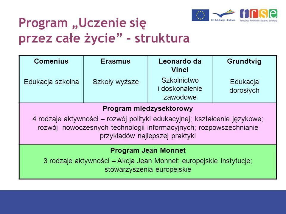 Program Uczenie się przez całe życie - struktura Comenius Edukacja szkolna Erasmus Szkoły wyższe Leonardo da Vinci Szkolnictwo i doskonalenie zawodowe