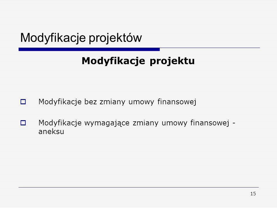 16 Modyfikacje projektów Modyfikacje bez zmiany umowy finansowej Warunek: przesunięcia nie wpłyną na realizację celów przedsięwzięcia bez uzyskiwania uprzedniej zgody WWPE - możliwość przesunięć pomiędzy pozycjami kwalifikowanych kosztów możliwych do pokrycia z EFU, nie przekraczających 10% kwoty każdej grupy kwalifikowanych kosztów; zmiana liczby jednostek lub niewielka zmiana ceny jednostkowej (+/- 25%); W przypadku kategorii A – koszty osobowe limit 10% dotyczy też każdej pozycji.