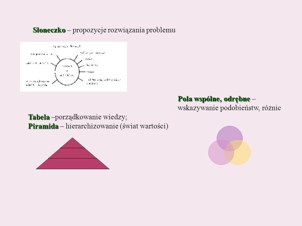 Tabela Tabela –porządkowanie wiedzy; Piramida Piramida – hierarchizowanie (świat wartości) Słoneczko Słoneczko – propozycje rozwiązania problemu Pola wspólne, odrębne Pola wspólne, odrębne – wskazywanie podobieństw, różnic