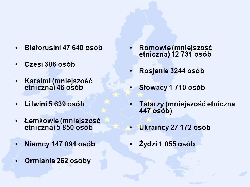 Białorusini 47 640 osób Czesi 386 osób Karaimi (mniejszość etniczna) 46 osób Litwini 5 639 osób Łemkowie (mniejszość etniczna) 5 850 osób Niemcy 147 0