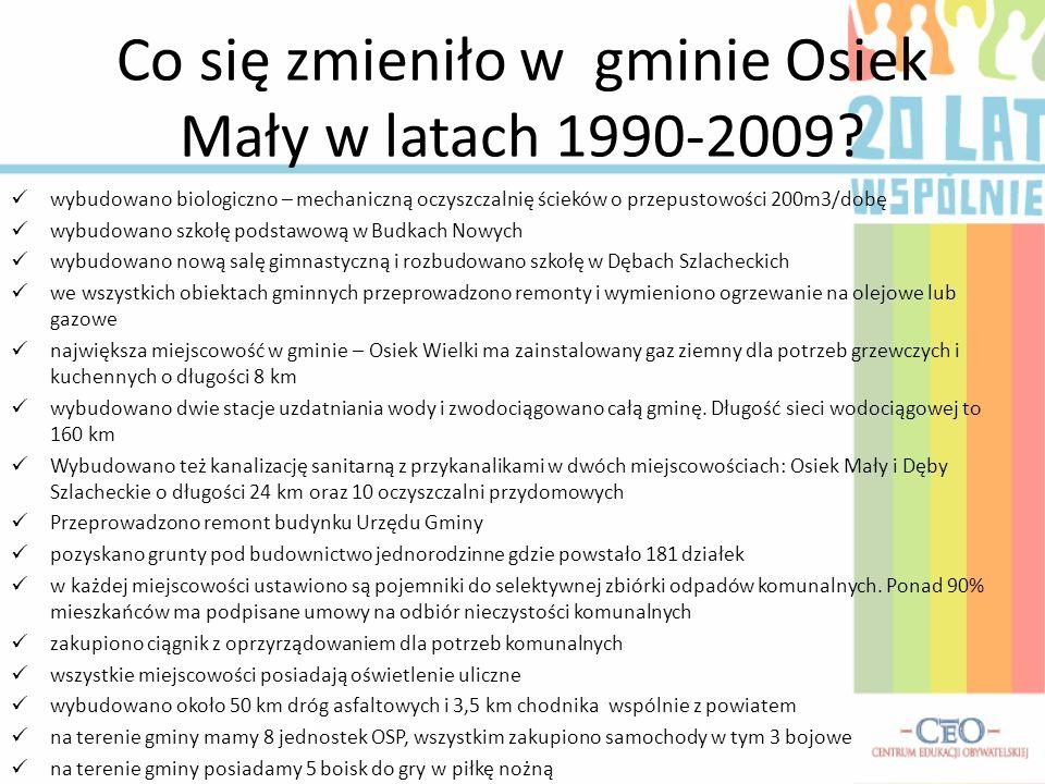 Co się zmieniło w gminie Osiek Mały w latach 1990-2009? wybudowano biologiczno – mechaniczną oczyszczalnię ścieków o przepustowości 200m3/dobę wybudow