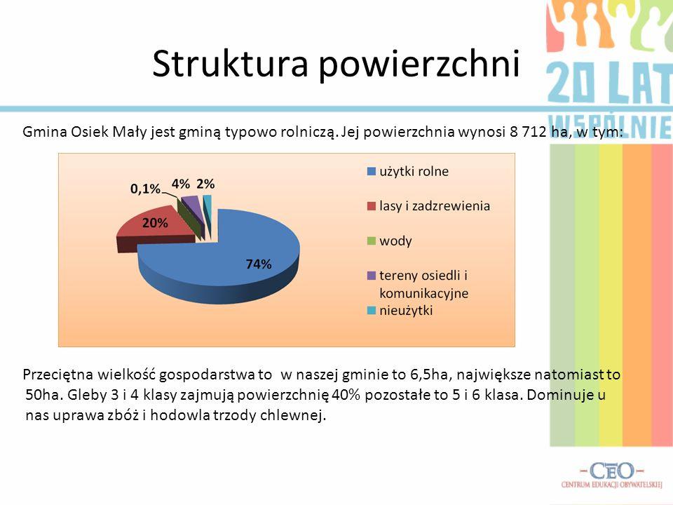 Struktura powierzchni Gmina Osiek Mały jest gminą typowo rolniczą. Jej powierzchnia wynosi 8 712 ha, w tym: Przeciętna wielkość gospodarstwa to w nasz
