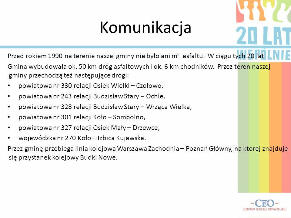 Komunikacja Przed rokiem 1990 na terenie naszej gminy nie było ani m 2 asfaltu. W ciągu tych 20 lat Gmina wybudowała ok. 50 km dróg asfaltowych i ok.