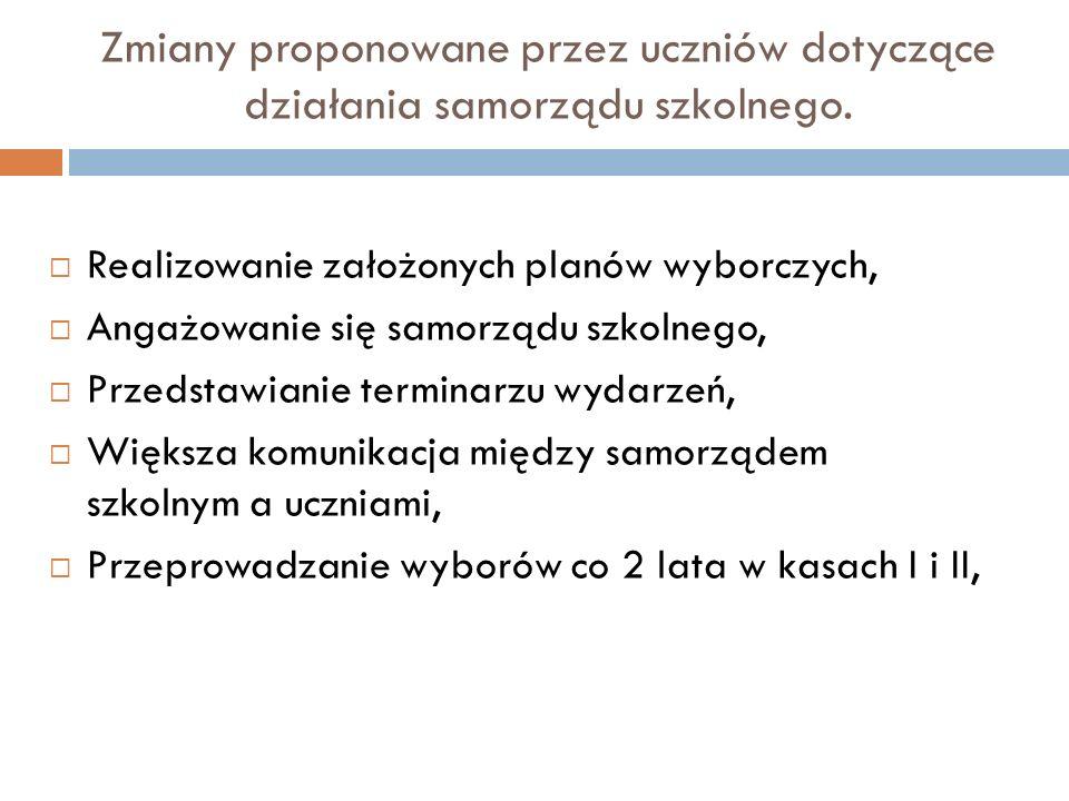 Zmiany proponowane przez uczniów dotyczące działania samorządu szkolnego.