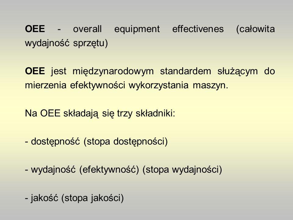 OEE - overall equipment effectivenes (całowita wydajność sprzętu) OEE jest międzynarodowym standardem służącym do mierzenia efektywności wykorzystania