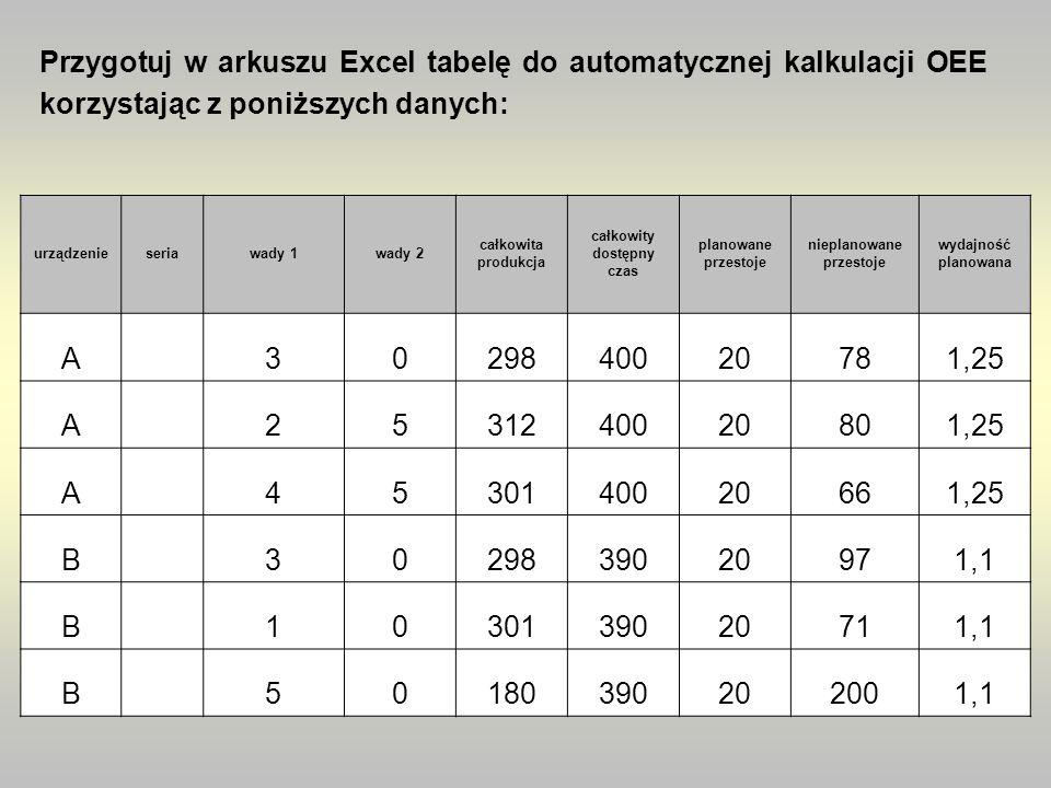 Przygotuj w arkuszu Excel tabelę do automatycznej kalkulacji OEE korzystając z poniższych danych: urządzenieseriawady 1wady 2 całkowita produkcja całk