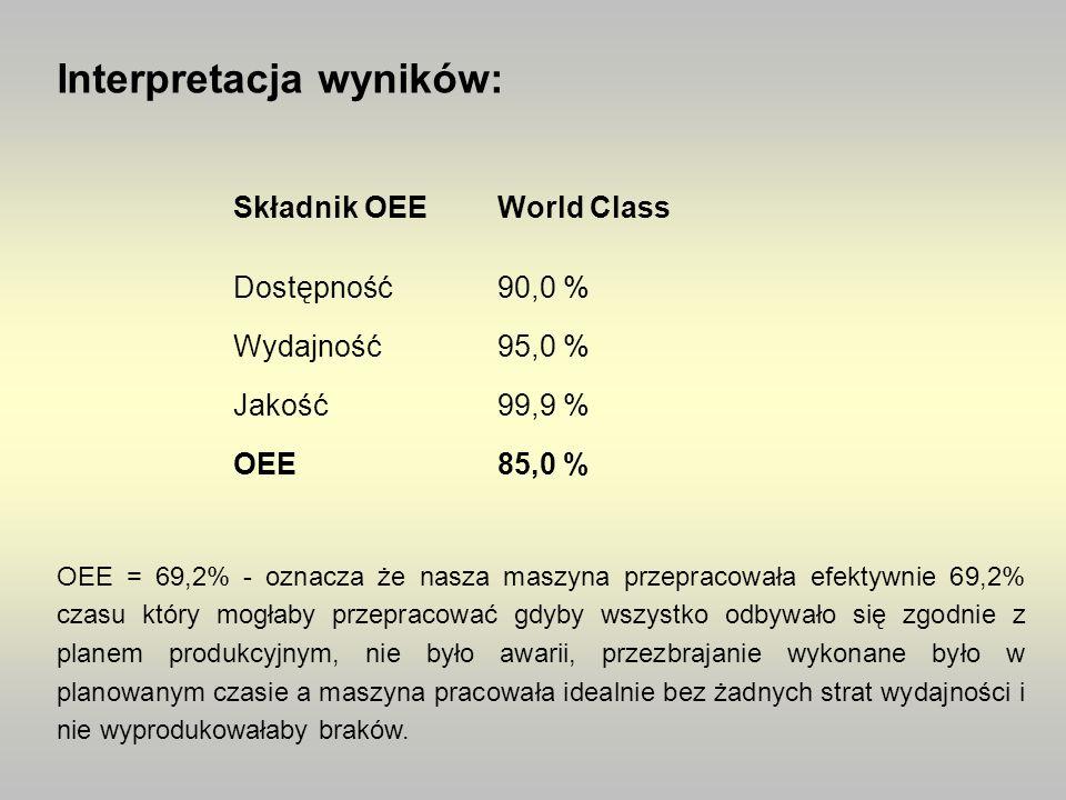 Interpretacja wyników: Składnik OEEWorld Class Dostępność90,0 % Wydajność95,0 % Jakość99,9 % OEE85,0 % OEE = 69,2% - oznacza że nasza maszyna przeprac