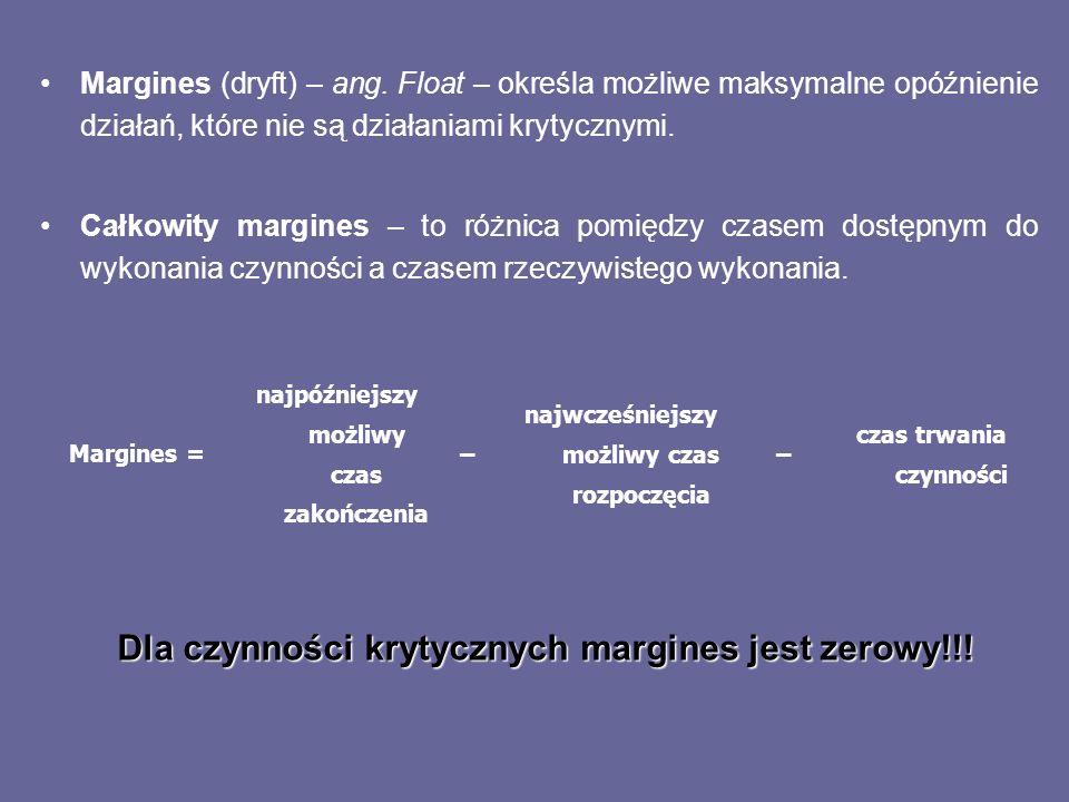 Margines (dryft) – ang. Float – określa możliwe maksymalne opóźnienie działań, które nie są działaniami krytycznymi. Całkowity margines – to różnica p