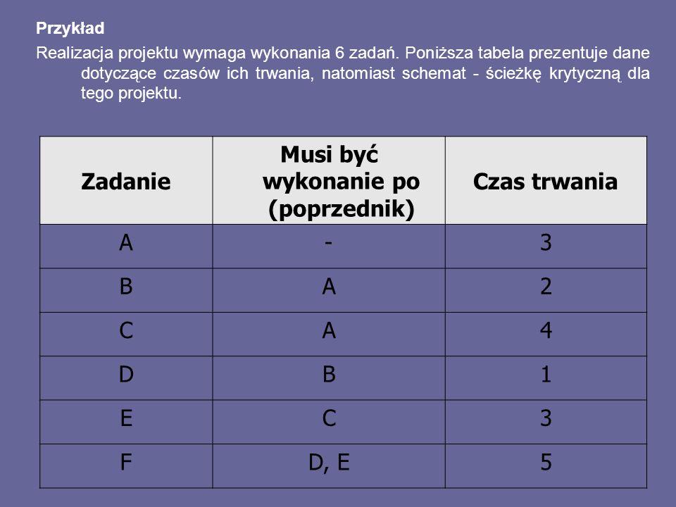Przykład Realizacja projektu wymaga wykonania 6 zadań. Poniższa tabela prezentuje dane dotyczące czasów ich trwania, natomiast schemat - ścieżkę kryty