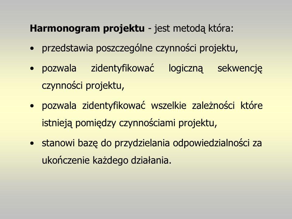 Harmonogram projektu - jest metodą która: przedstawia poszczególne czynności projektu, pozwala zidentyfikować logiczną sekwencję czynności projektu, p