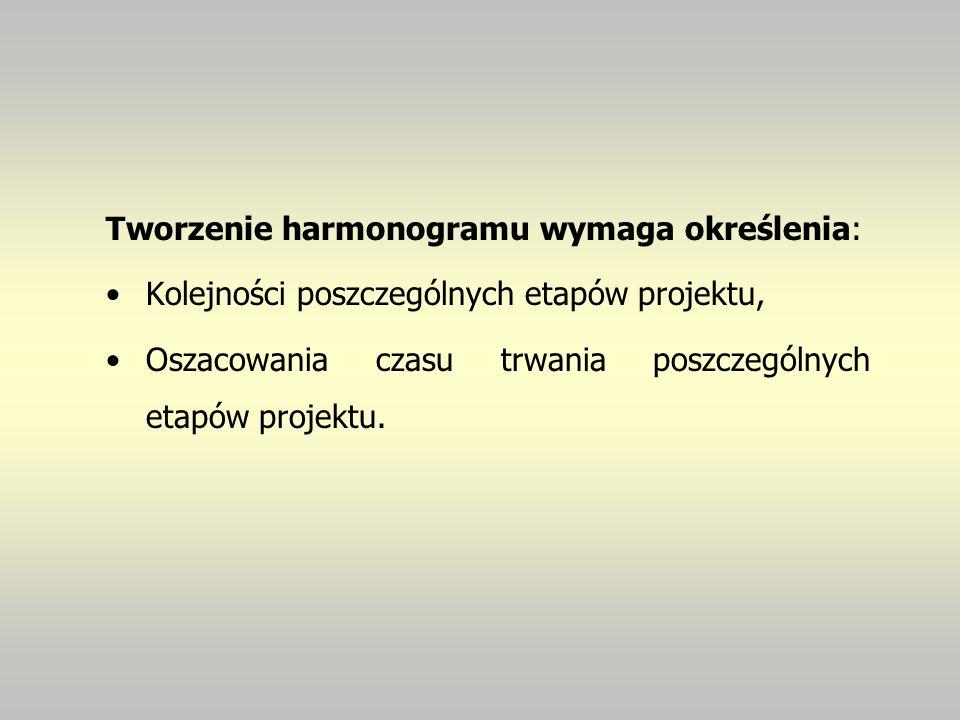 Tworzenie harmonogramu wymaga określenia: Kolejności poszczególnych etapów projektu, Oszacowania czasu trwania poszczególnych etapów projektu.