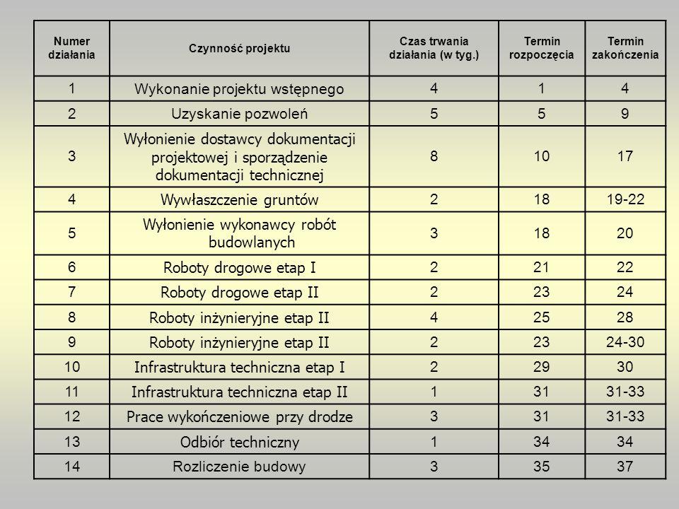 Numer działania Czynność projektu Czas trwania działania (w tyg.) Termin rozpoczęcia Termin zakończenia 1 Wykonanie projektu wstępnego 414 2Uzyskanie