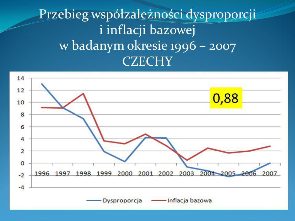 Przebieg współzależności dysproporcji i inflacji bazowej w badanym okresie 1996 – 2007 CZECHY 0,88