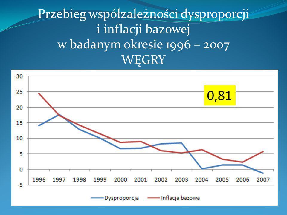 Przebieg współzależności dysproporcji i inflacji bazowej w badanym okresie 1996 – 2007 WĘGRY 0,81