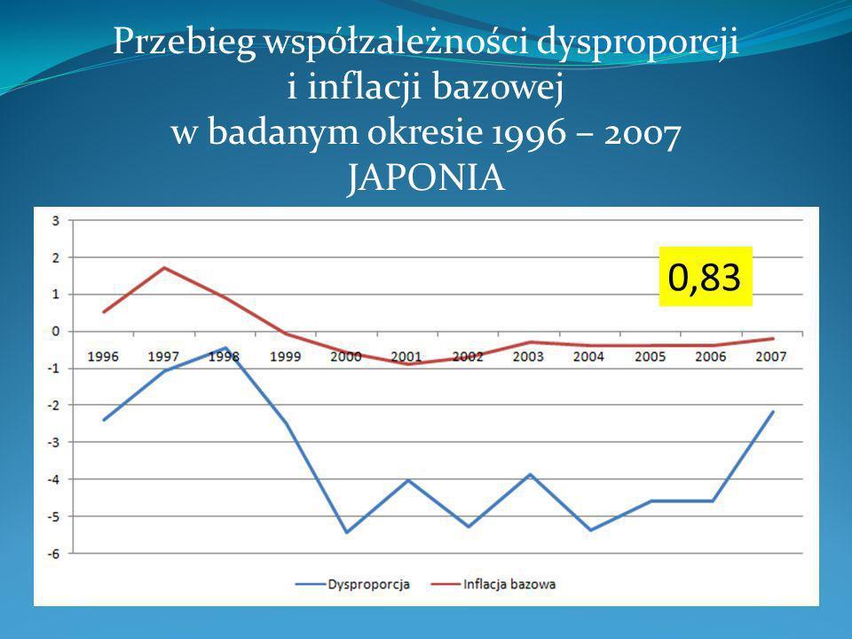 Przebieg współzależności dysproporcji i inflacji bazowej w badanym okresie 1996 – 2007 JAPONIA 0,83