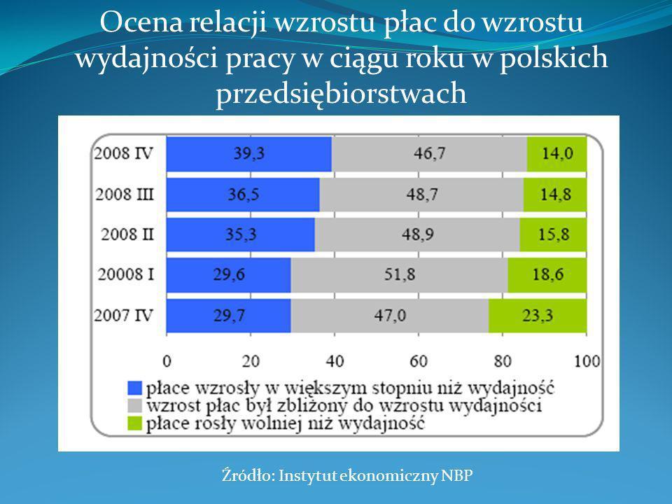 Ocena relacji wzrostu płac do wzrostu wydajności pracy w ciągu roku w polskich przedsiębiorstwach Źródło: Instytut ekonomiczny NBP