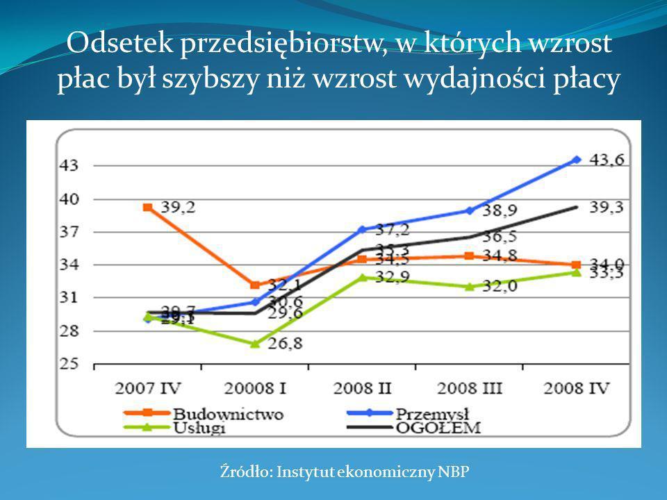 Odsetek przedsiębiorstw, w których wzrost płac był szybszy niż wzrost wydajności płacy Źródło: Instytut ekonomiczny NBP