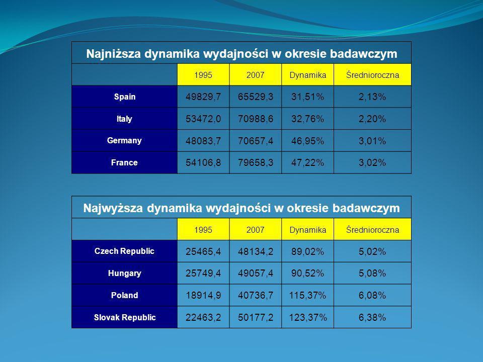 Najniższa dynamika wydajności w okresie badawczym 19952007DynamikaŚrednioroczna Spain 49829,765529,331,51%2,13% Italy 53472,070988,632,76%2,20% German