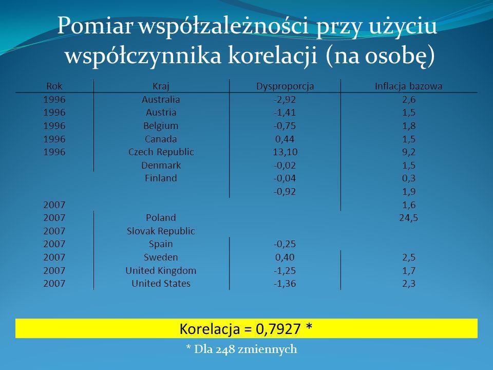 Pomiar współzależności przy użyciu współczynnika korelacji (na godzinę) RokKrajDysproporcjaInflacja bazowa 1996Australia-3,022,6 1996Austria-1,131,5 1996Belgium-2,461,8 1996Canada0,981,5 1996Czech Republic13,189,2 Denmark-0,361,5 Finland-0,120,3 -0,641,9 20071,6 2007Poland24,5 2007Slovak Republic 2007Spain-1,41 2007Sweden1,312,5 2007United Kingdom-1,171,7 2007United States-1,532,3 Korelacja = 0,7813 * * Dla 248 zmiennych