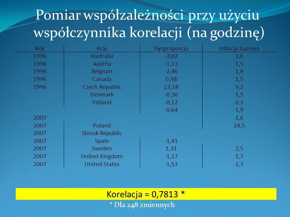 Pomiar współzależności przy użyciu współczynnika korelacji (na godzinę) RokKrajDysproporcjaInflacja bazowa 1996Australia-3,022,6 1996Austria-1,131,5 1