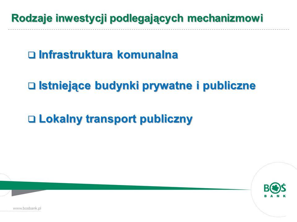 Rodzaje inwestycji podlegających mechanizmowi Infrastruktura komunalna Infrastruktura komunalna Istniejące budynki prywatne i publiczne Istniejące bud