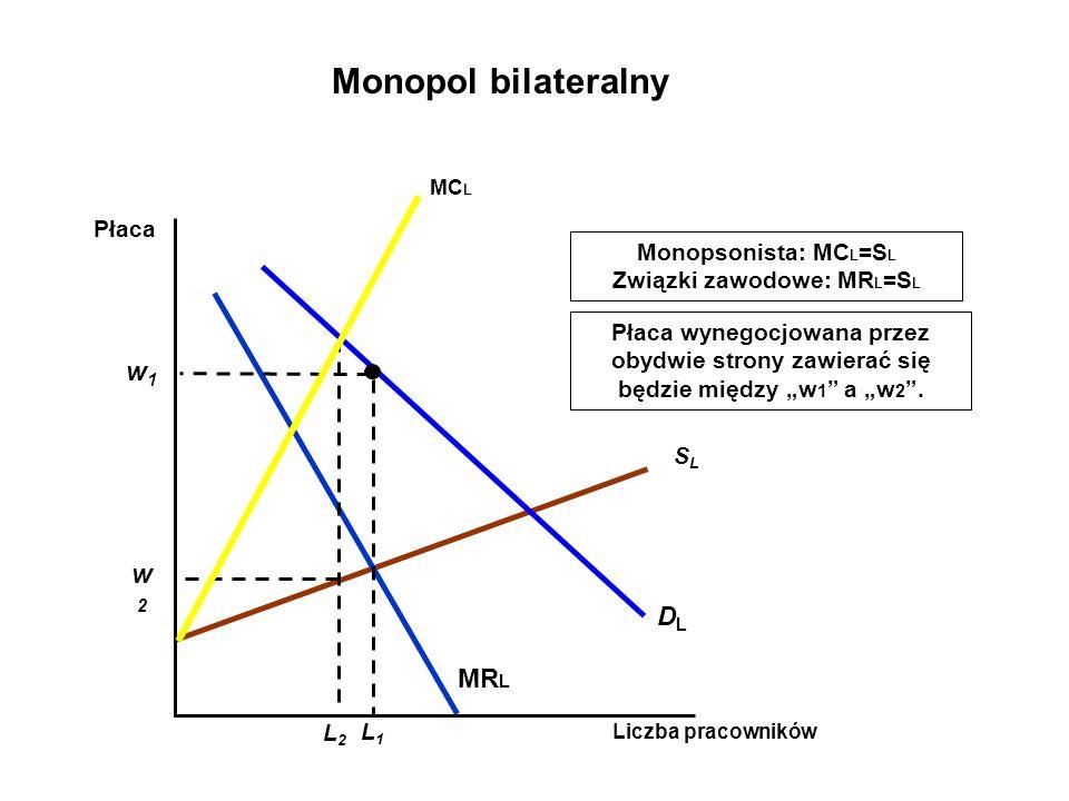 SLSL DLDL MR L Monopsonista: MC L =S L Związki zawodowe: MR L =S L Liczba pracowników Płaca L1L1 w1w1 Monopol bilateralny MC L w2w2 L2L2 Płaca wynegocjowana przez obydwie strony zawierać się będzie między w 1 a w 2.