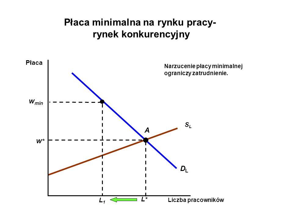 SLSL DLDL Liczba pracowników Płaca A L*L* w*w* L1L1 Płaca minimalna na rynku pracy- rynek konkurencyjny w min Narzucenie płacy minimalnej ograniczy zatrudnienie.
