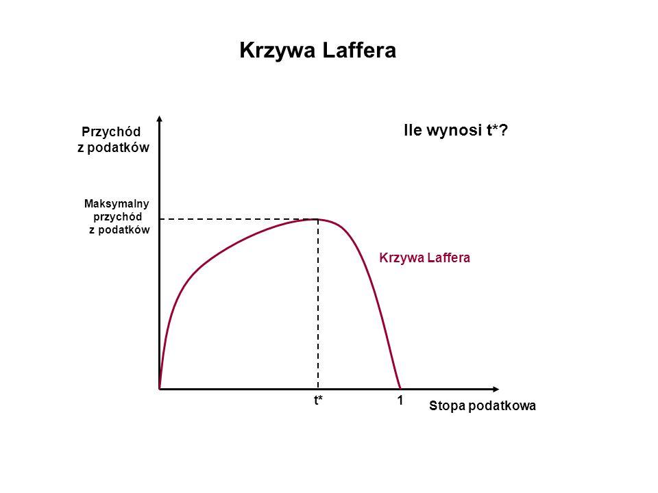 Krzywa Laffera Stopa podatkowa Przychód z podatków Krzywa Laffera Maksymalny przychód z podatków t*1 Ile wynosi t*?