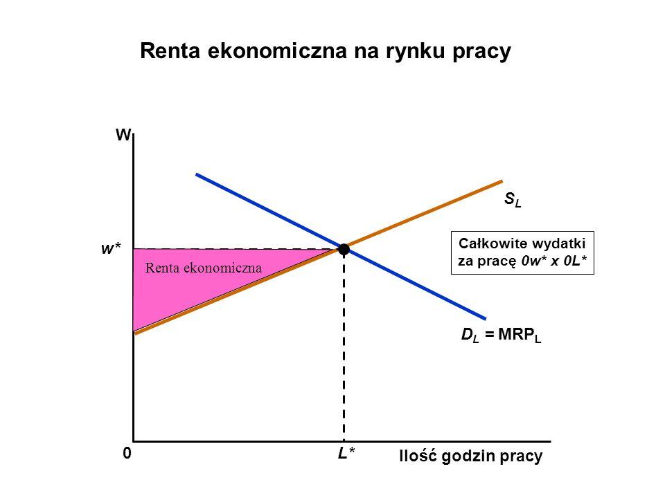 Całkowite wydatki za pracę 0w* x 0L* Ilość godzin pracy W SLSL D L = MRP L w* L* 0 Renta ekonomiczna na rynku pracy Renta ekonomiczna