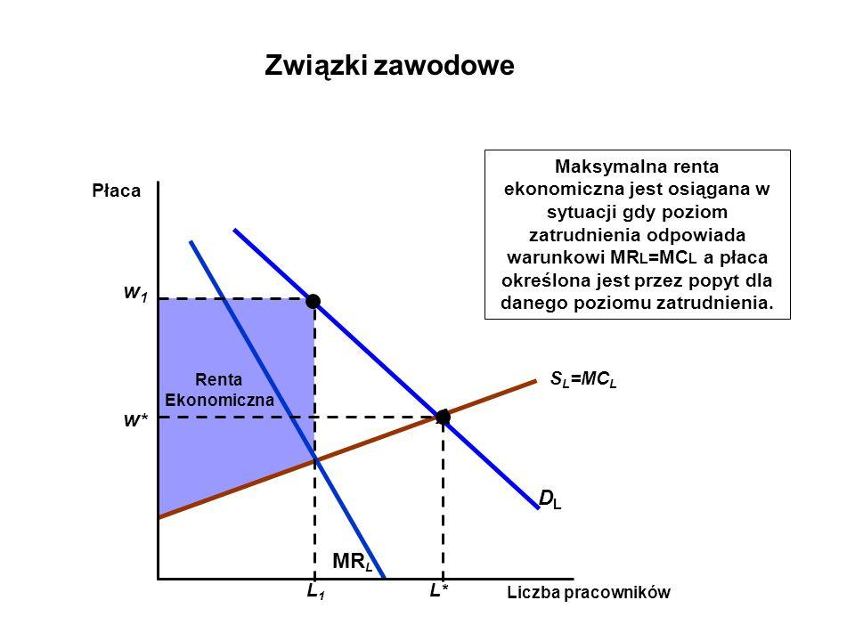 Renta Ekonomiczna S L =MC L DLDL MR L Liczba pracowników Płaca Maksymalna renta ekonomiczna jest osiągana w sytuacji gdy poziom zatrudnienia odpowiada warunkowi MR L =MC L a płaca określona jest przez popyt dla danego poziomu zatrudnienia.