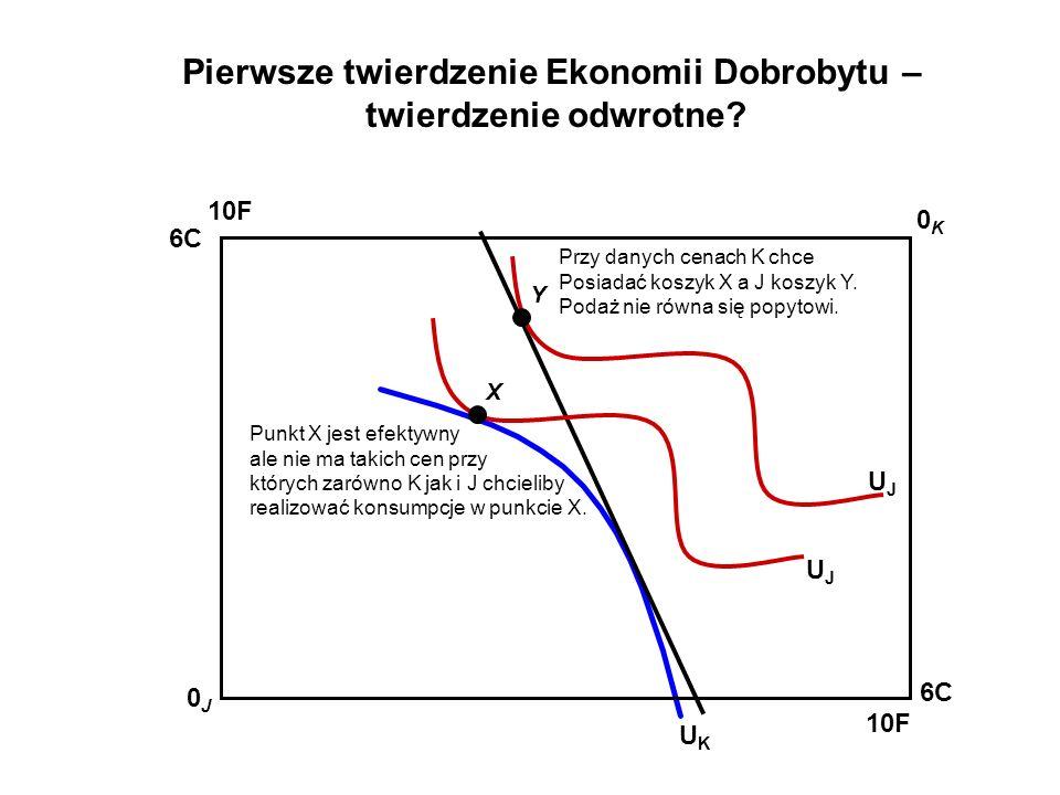 Pierwsze twierdzenie Ekonomii Dobrobytu – twierdzenie odwrotne? UKUK 10F 0K0K 0J0J 6C 10F 6C UJUJ UJUJ X Y Punkt X jest efektywny ale nie ma takich ce