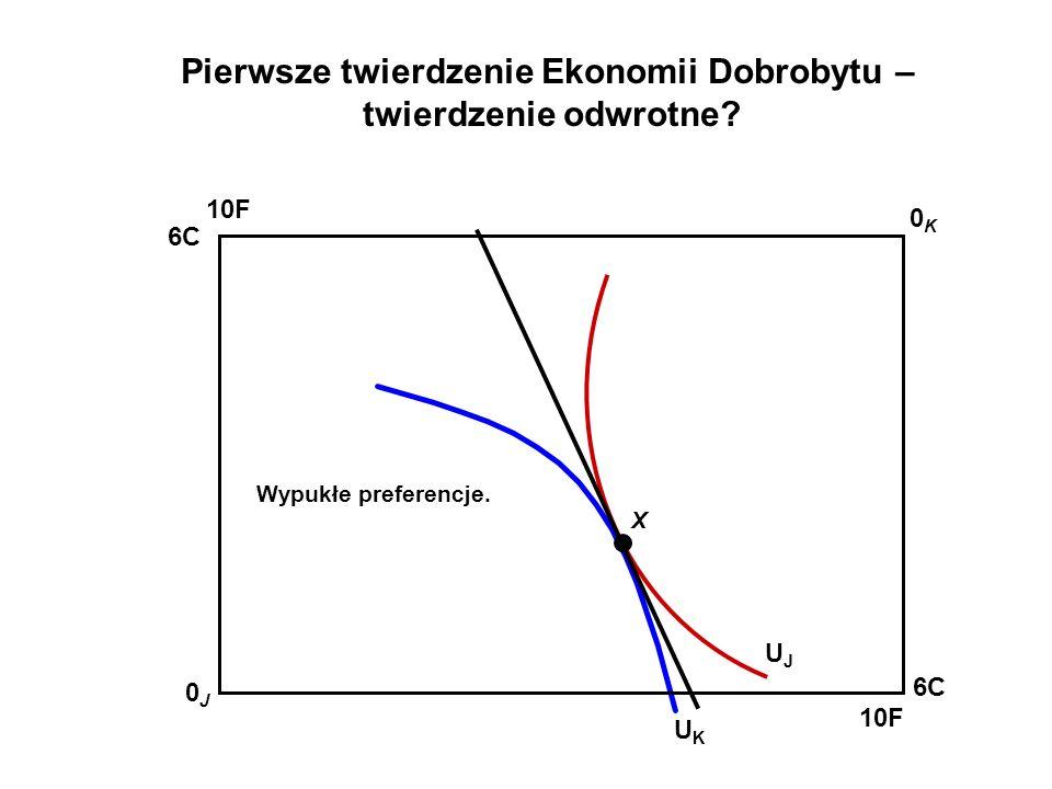Pierwsze twierdzenie Ekonomii Dobrobytu – twierdzenie odwrotne? UKUK 10F 0K0K 0J0J 6C 10F 6C X UJUJ Wypukłe preferencje.