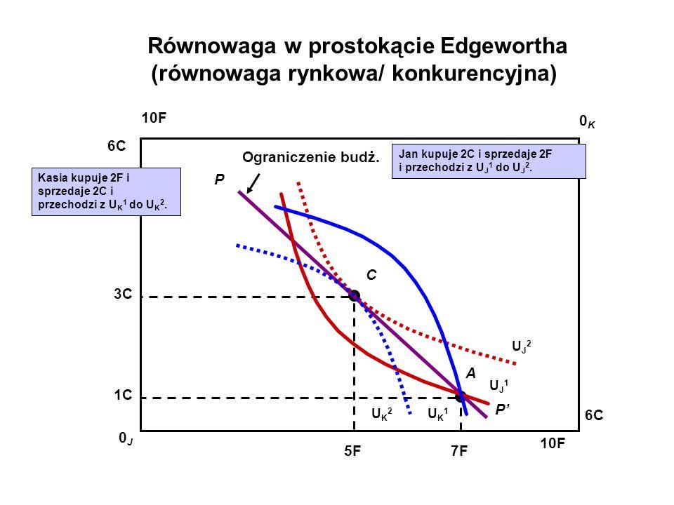 Algebra stanu równowagi Oznaczenia: Funkcja popytu podmiotu A na dobro 1 Funkcja popytu podmiotu B na dobro 1 Analogiczne są funkcja popytu na dobro 2.