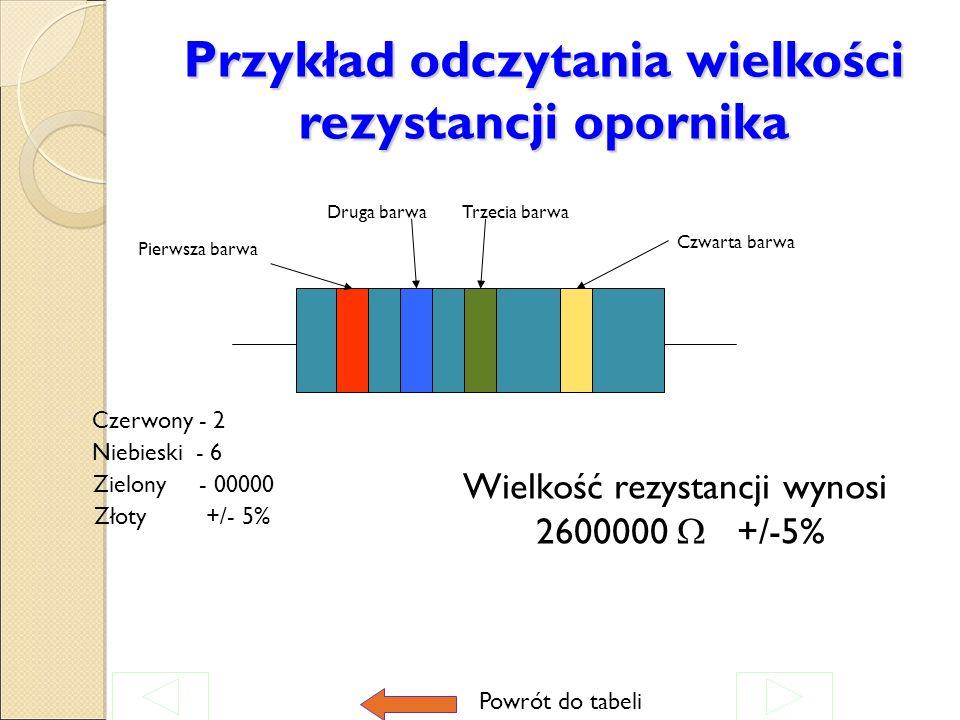 Krok drugi Odczytywanie w ustalonej kolejności (I,II,III,IV) znaczenia poszczególnych znaków barwnych pasek (barwa) pierwszy to cyfra pierwsza pasek (barwa) drugi to cyfra druga pasek (barwa) trzeci określa liczbę zer pasek (barwa) czwarty( lub jego brak) określa tolerancję rezystancji 42 00000 +/-10% Powrót do tabeli